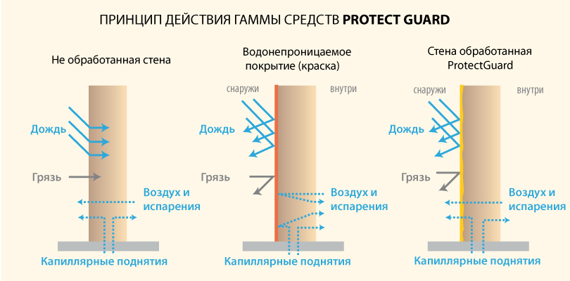 действие Protect Guard